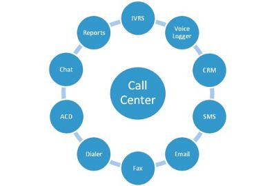 Alliance Dialer Software- Hosted